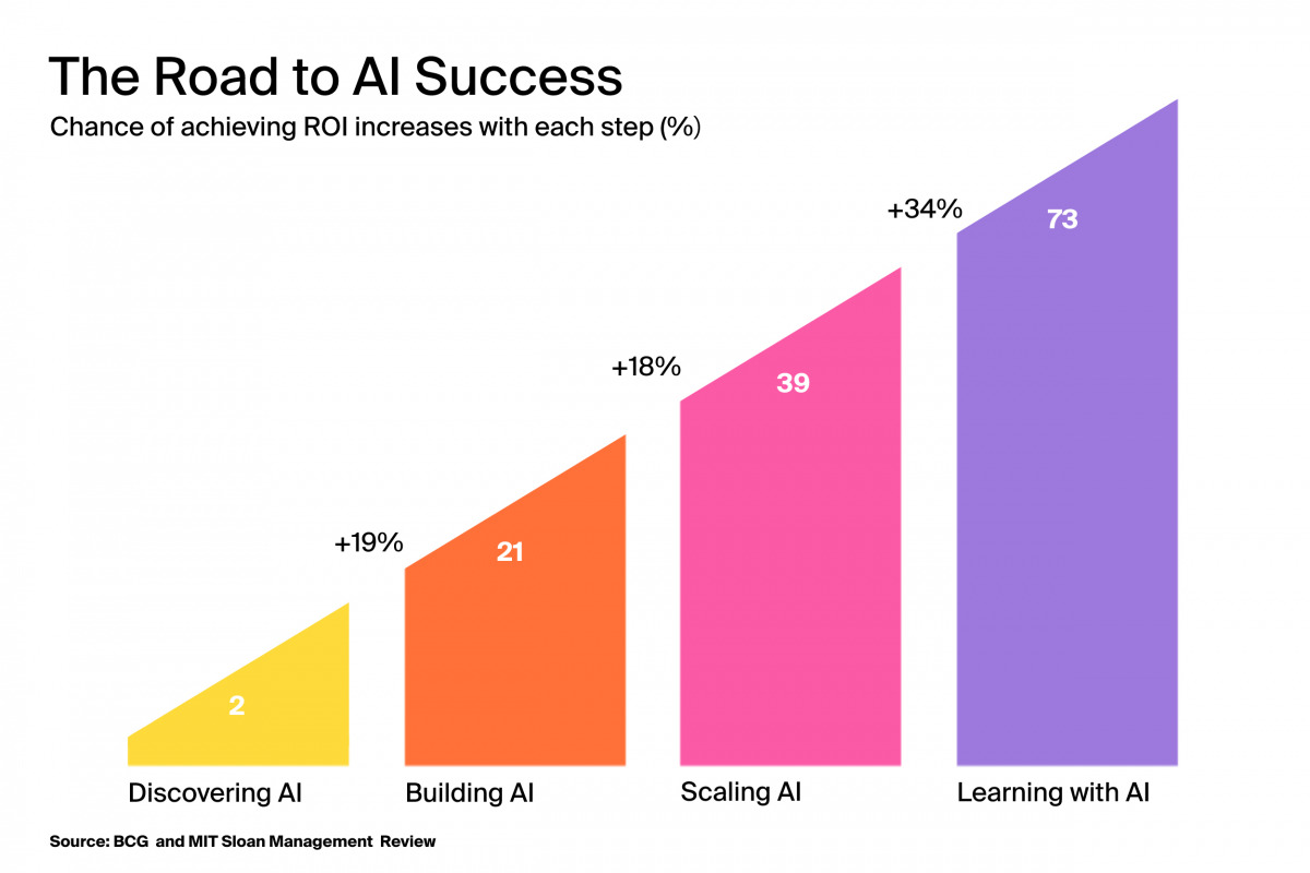 artificial intelligence implementation challenges