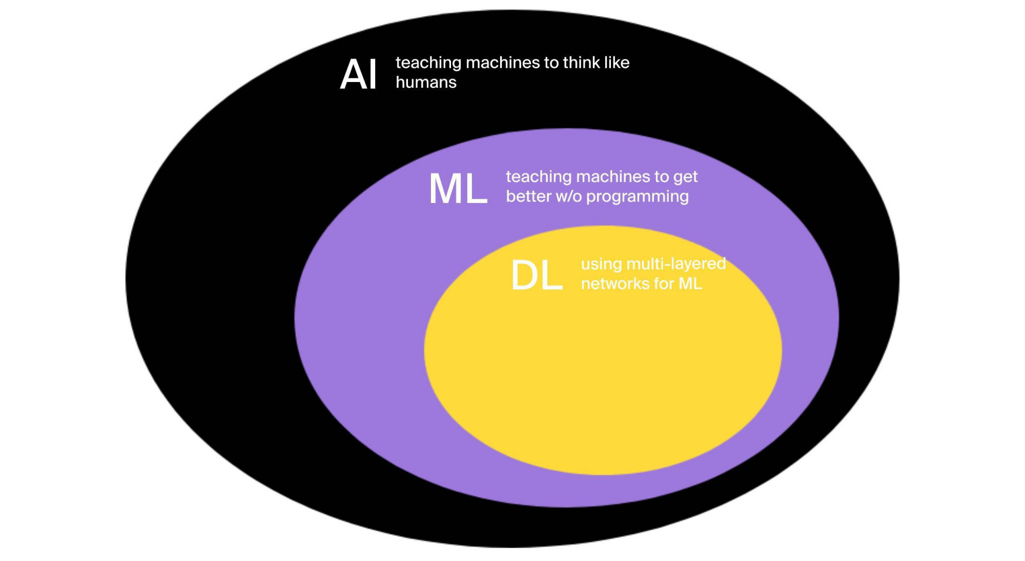 AI types and subsets