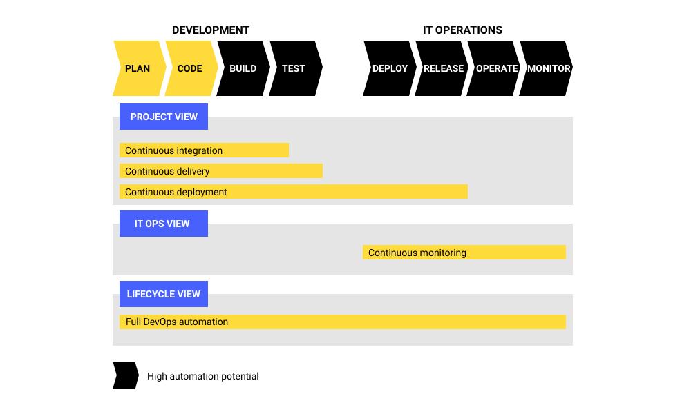 DevOps implementation roadmap