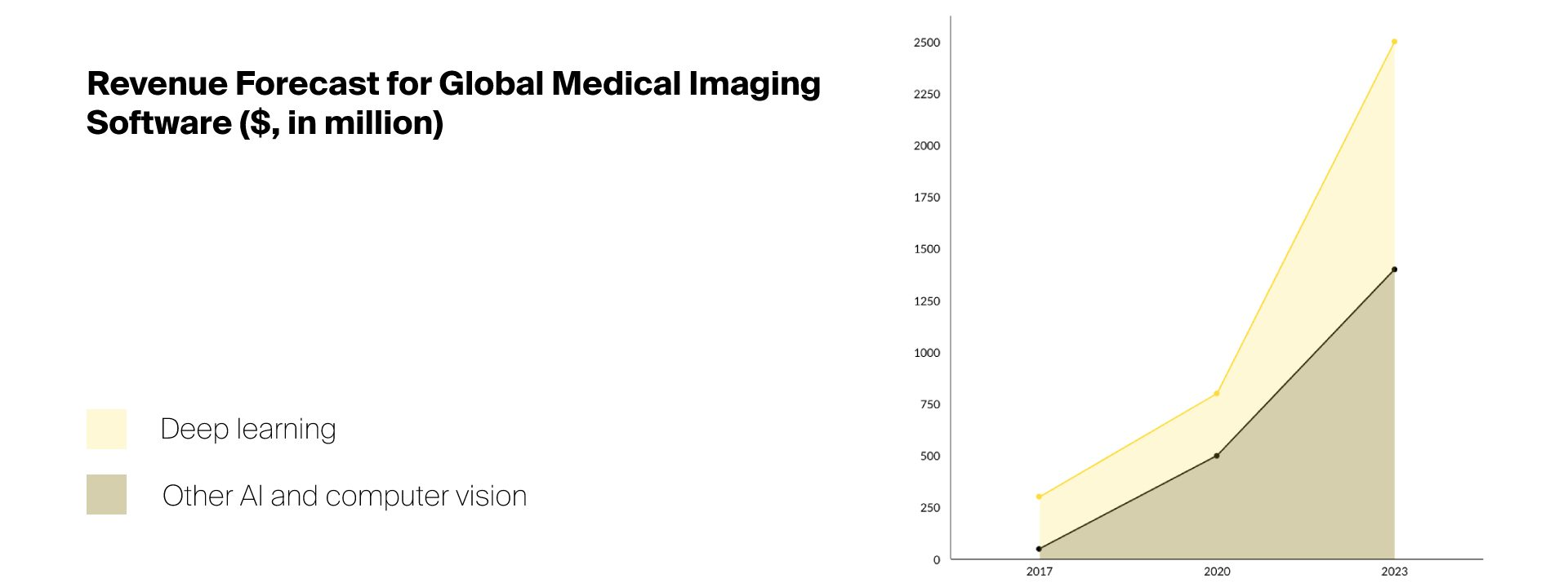 Radiology AI